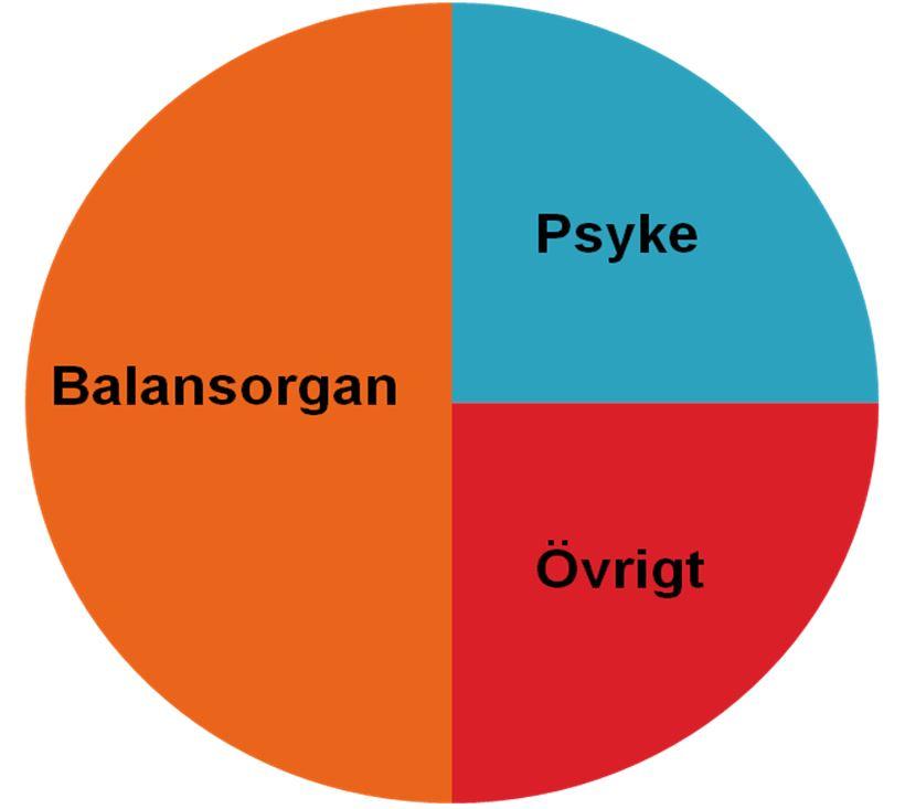 Yrselorsaker_enligt_Kroenke2000