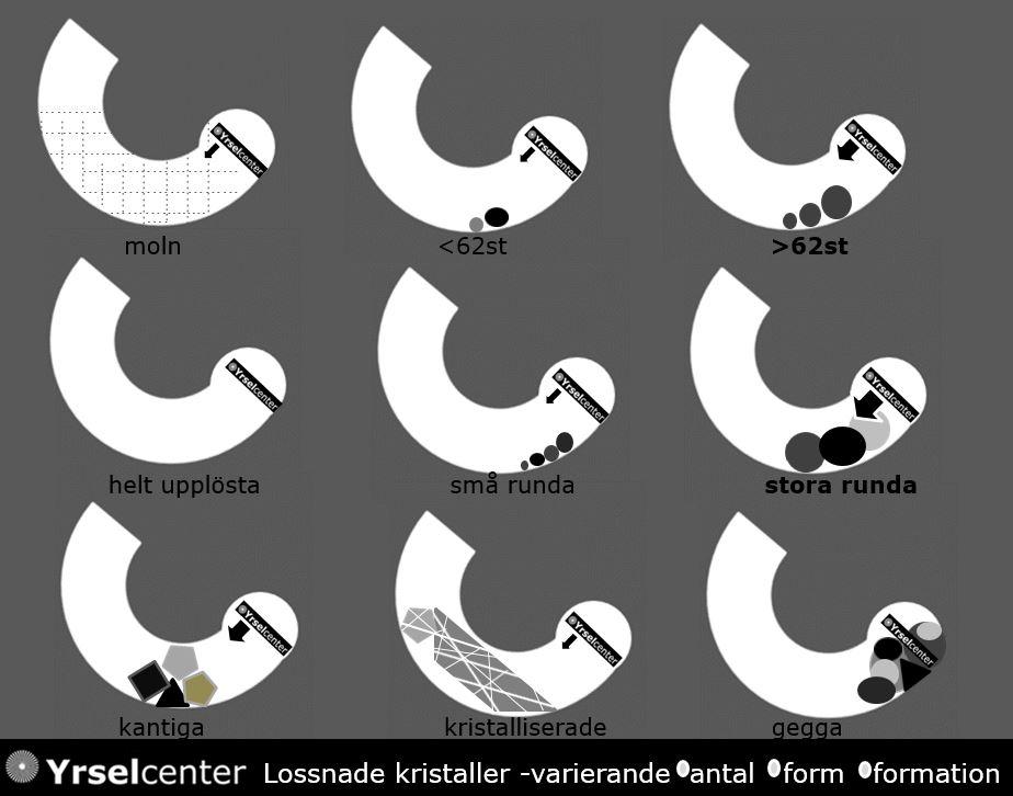 kristallsjuka olika varianter Yrselcenter