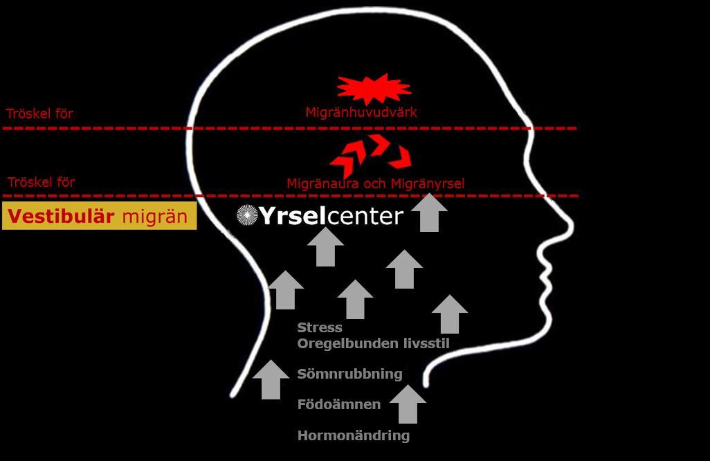 Migränrelaterad yrsel mekanismer