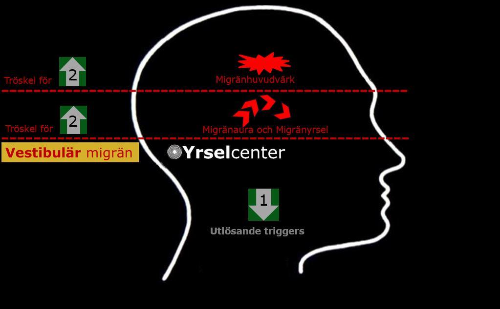 Migrän yrsel behandling av