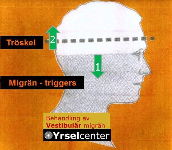 Vestibulär migrän behandling