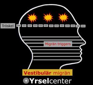 Vestibulär migrän Yrselcenter